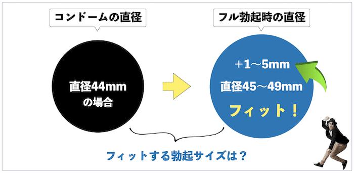 XLサイズのコンドームフィットサイズ