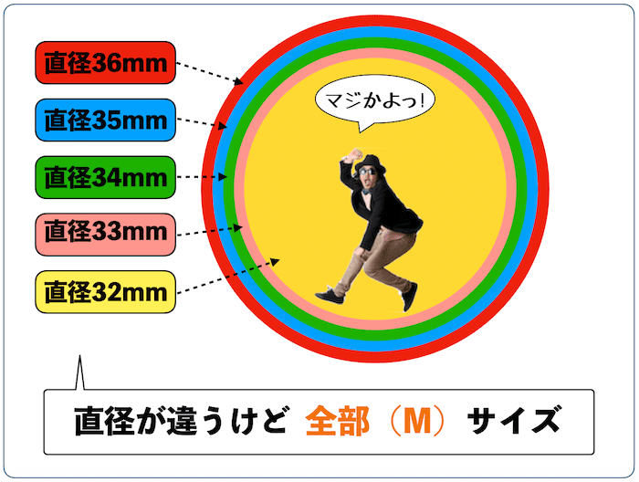 Mサイズのコンドームの直径の違い