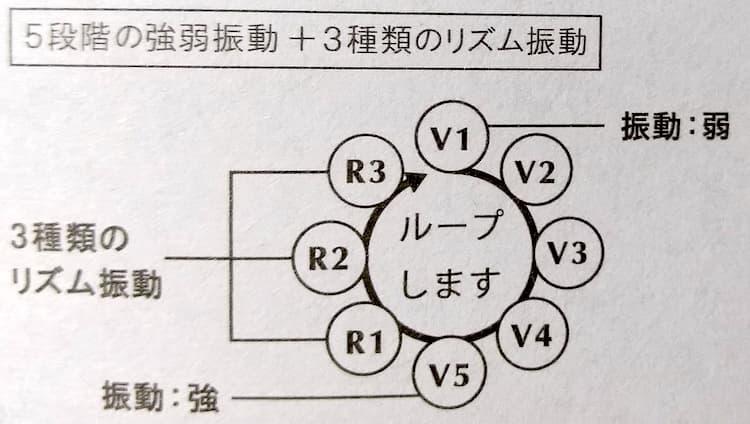 TENGA SVR PLUSの振動パターン